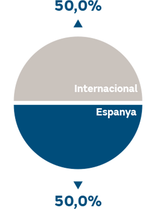 Ebitda per zona geogràfica 2018 %