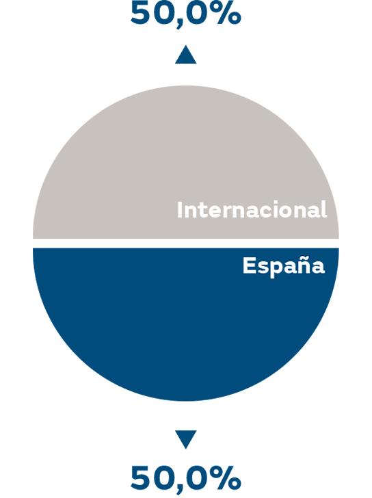 Ebitda por zona geográfica 2018 %
