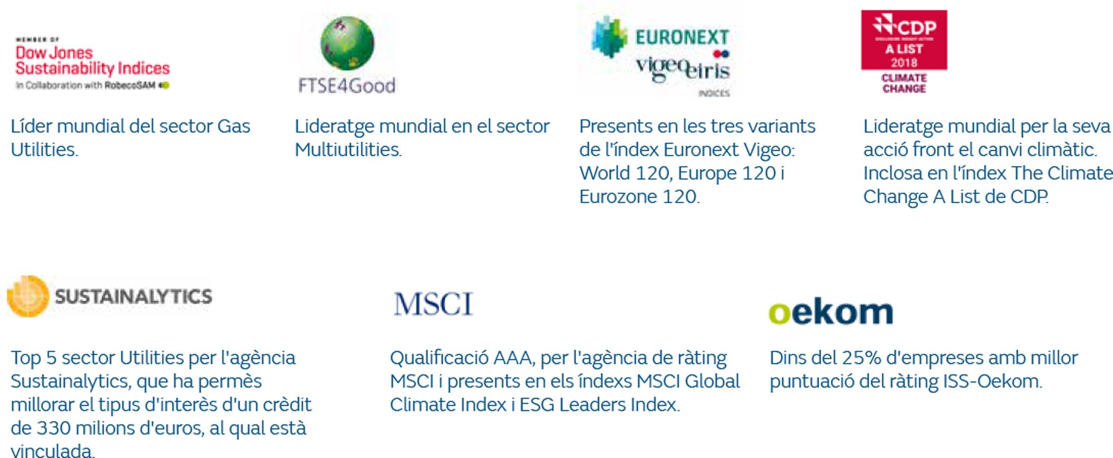 Presència en índexs i ràtings d'sostenibilitat
