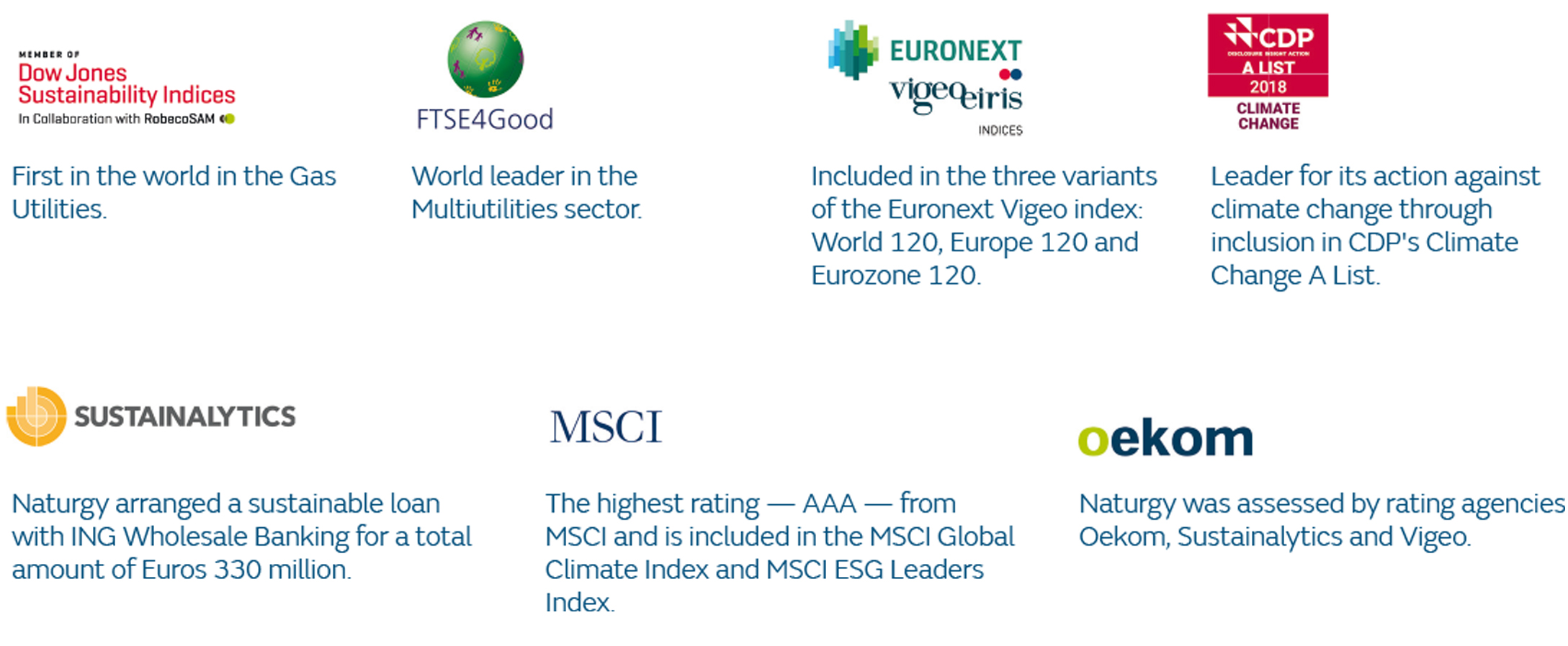 Presence in the sustainability indexes and ratings