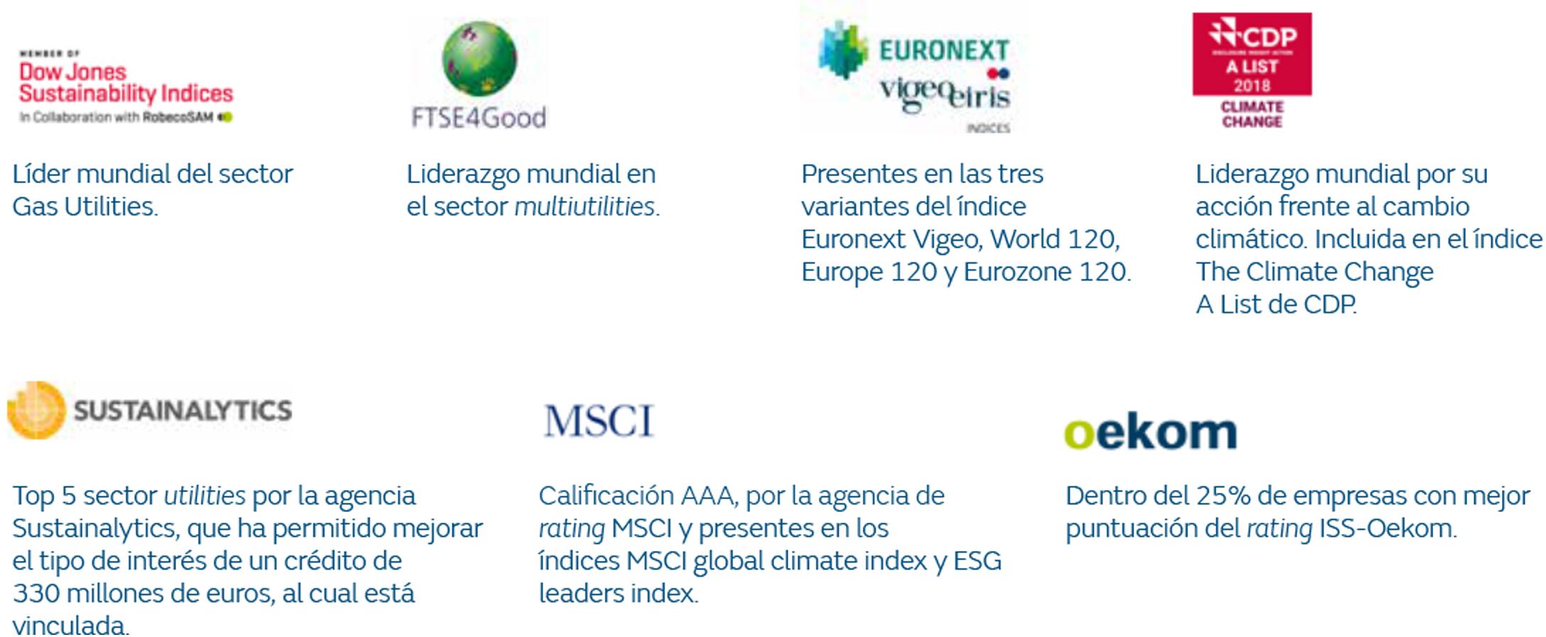 Presencia en índices y ratings de sostenibilidad