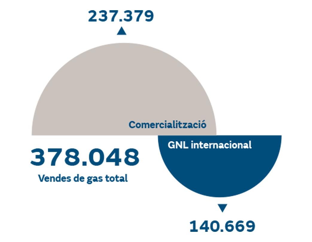 Comercialització de gas