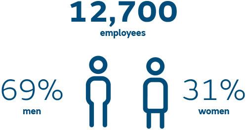 12700 employees