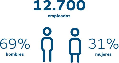 12700 empleados
