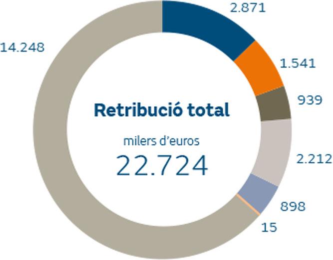 Retribució agregada del Consell d'Administració meritada en 2018 per tipus de retribució milers d'euros