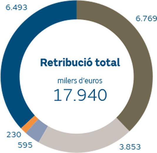 Retribució agregada del Comitè de Direcció i del director d'Auditoria Interna1 meritada en 2018 per tipus de retribució milers d'euros