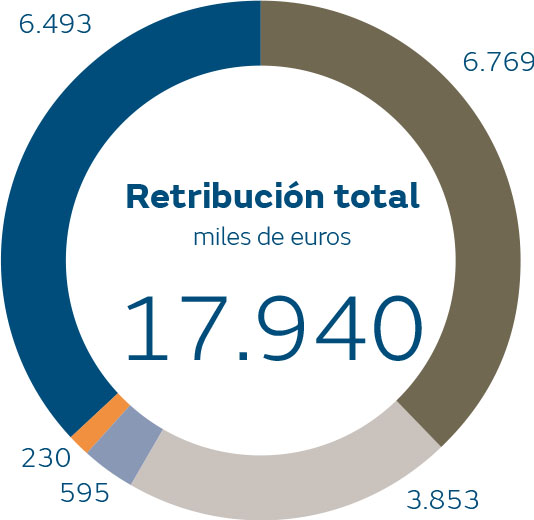 Retribución agregada del Comité de Dirección y del director de Auditoría Interna devengada en 2018 por tipo de retribución miles de euros