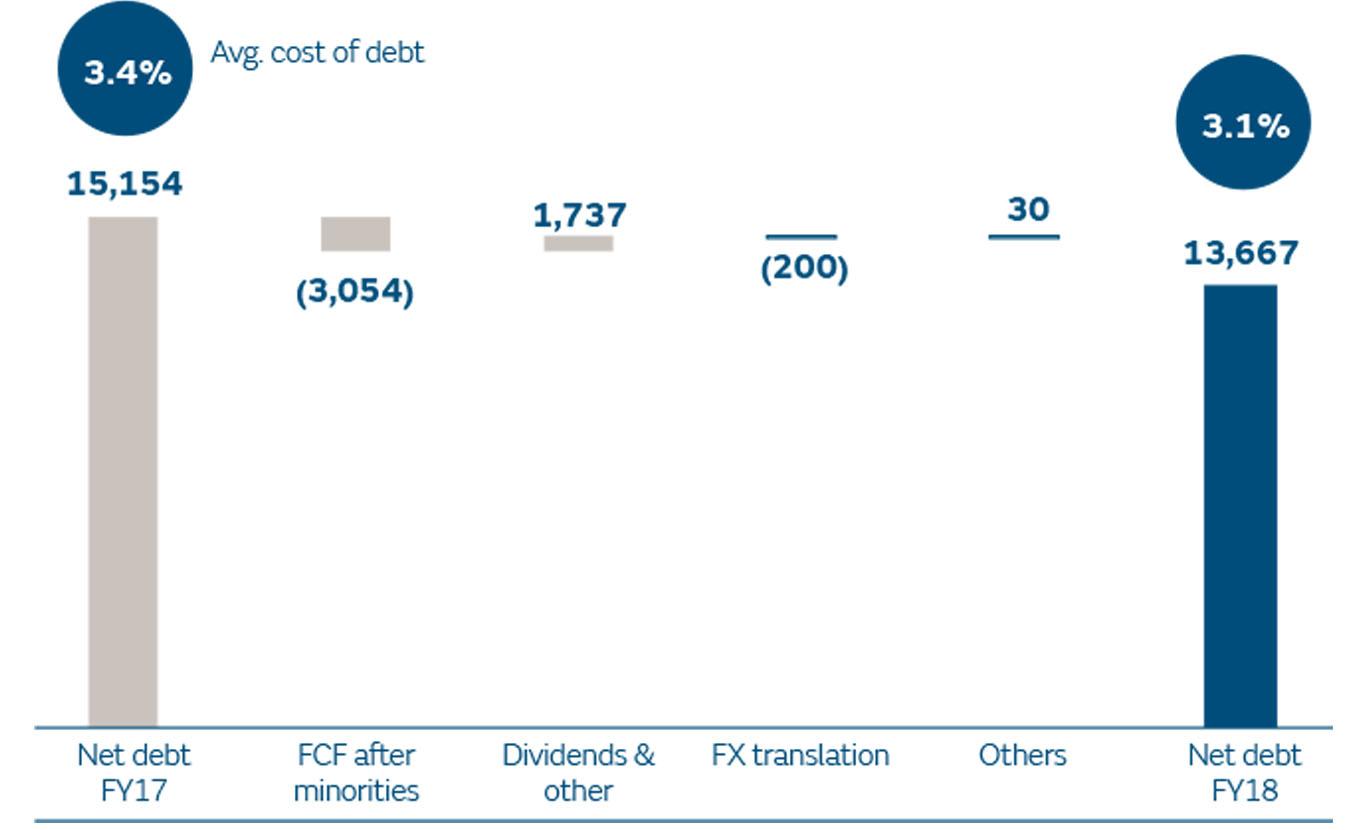 Net debt evolution