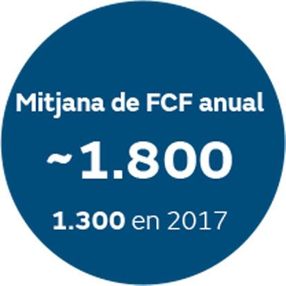 Mitjana de FCF anual