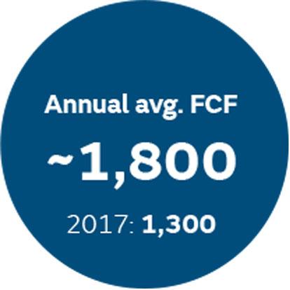 Annual avg. FCF