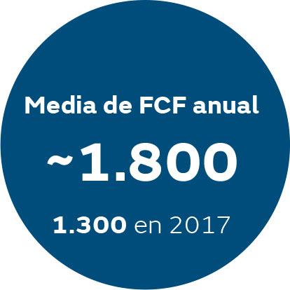 Media de FCF anual